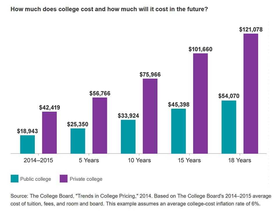 This chart shows how much college costs are expected grow over the next 18 years.