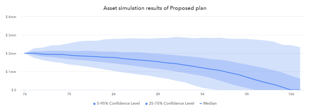 Retirement income forecast through asset simulation.
