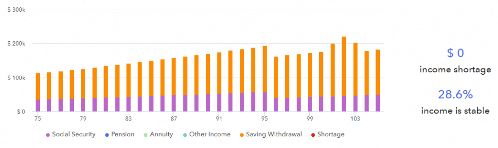 Retirement income projection through withdrawal patterns.