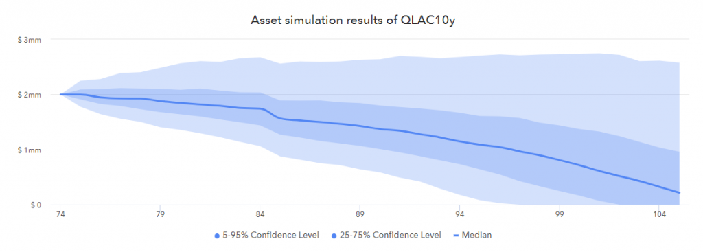 Retirement income asset simulation with QLAC
