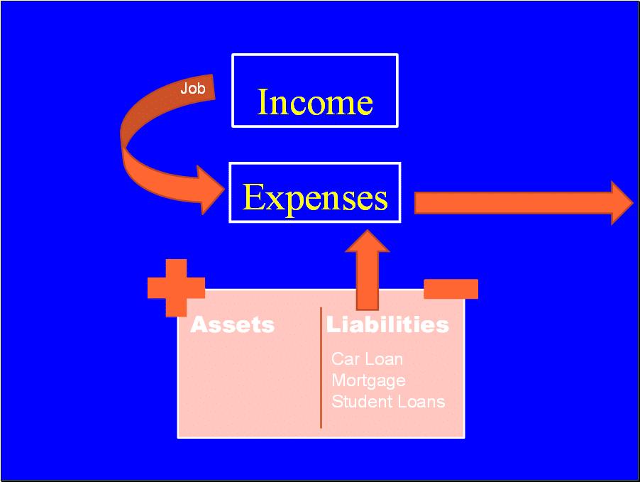 Reducing liabilities reduces expenses.